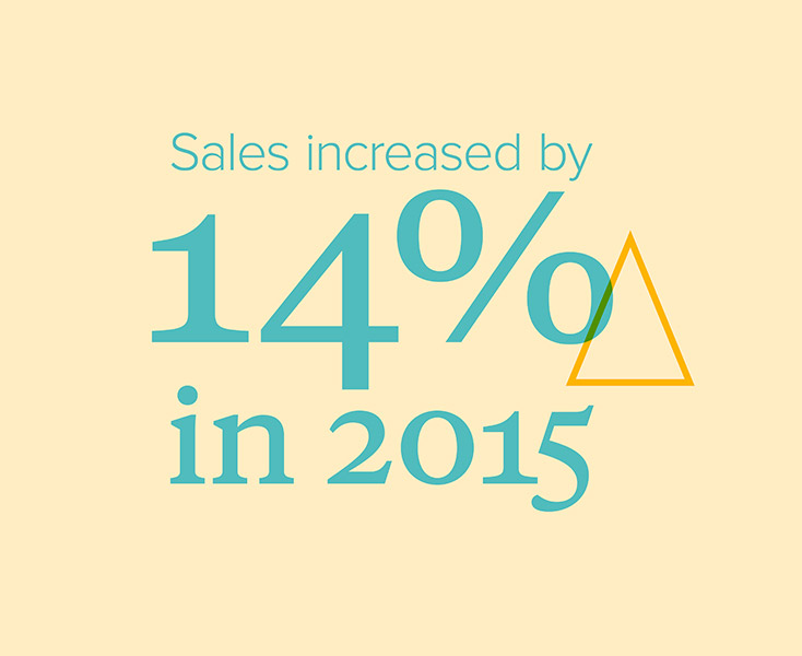 14% increase in sales in 2015