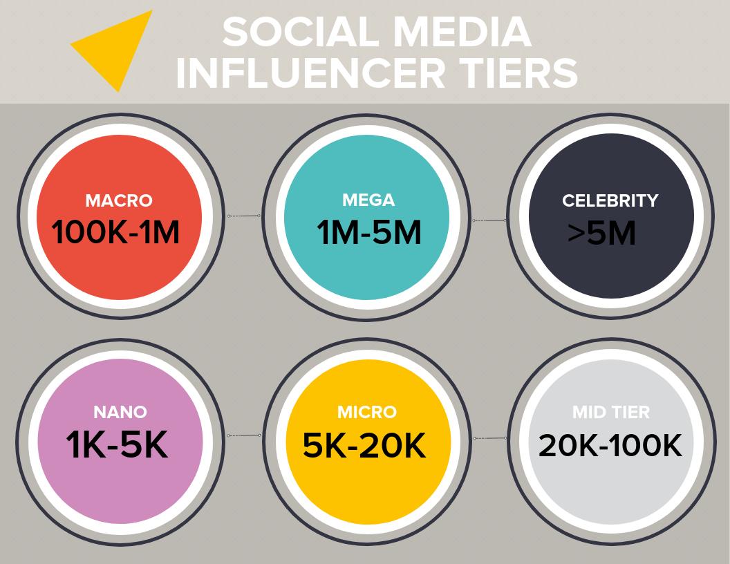 Social Media Influencer Tiers